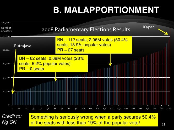 forum-bersih2-3-ec-malaysia-electoral-system-240412-13-728
